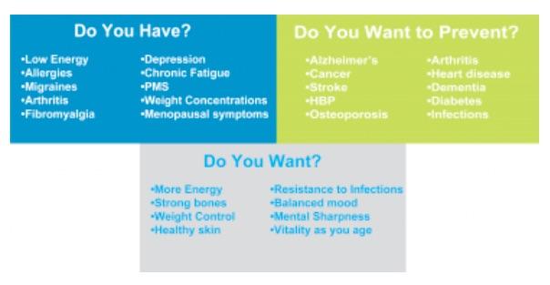 Nutritional Testing Integrative Wellness